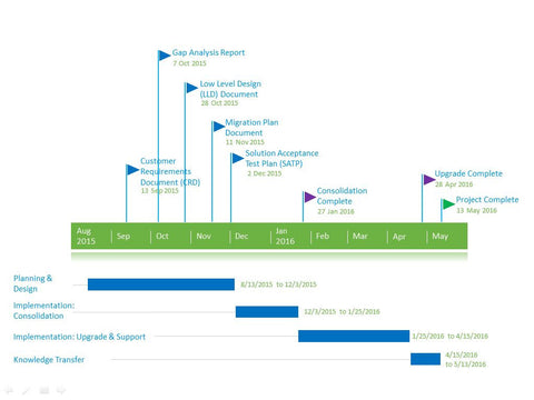 ... 6 PowerPoint Timeline Templates ...