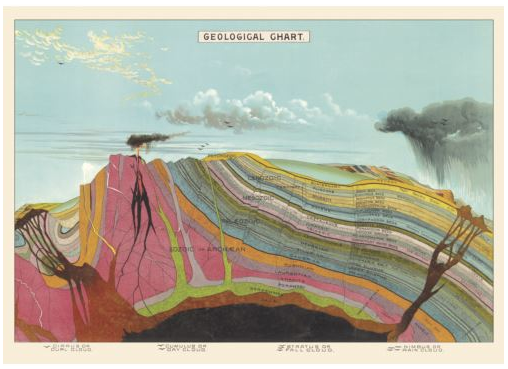 GEOLOGICAL CHART PRINT FRAMED