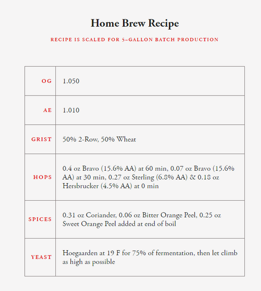 White Rascal homebrew Recipe