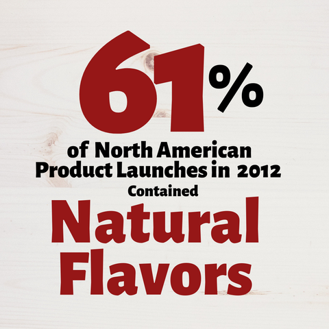 61% of North American Product Launces in 2012 contained natural flavors icon