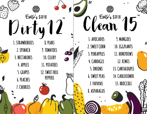 EWG Dirty Dozen and Clean 15 List