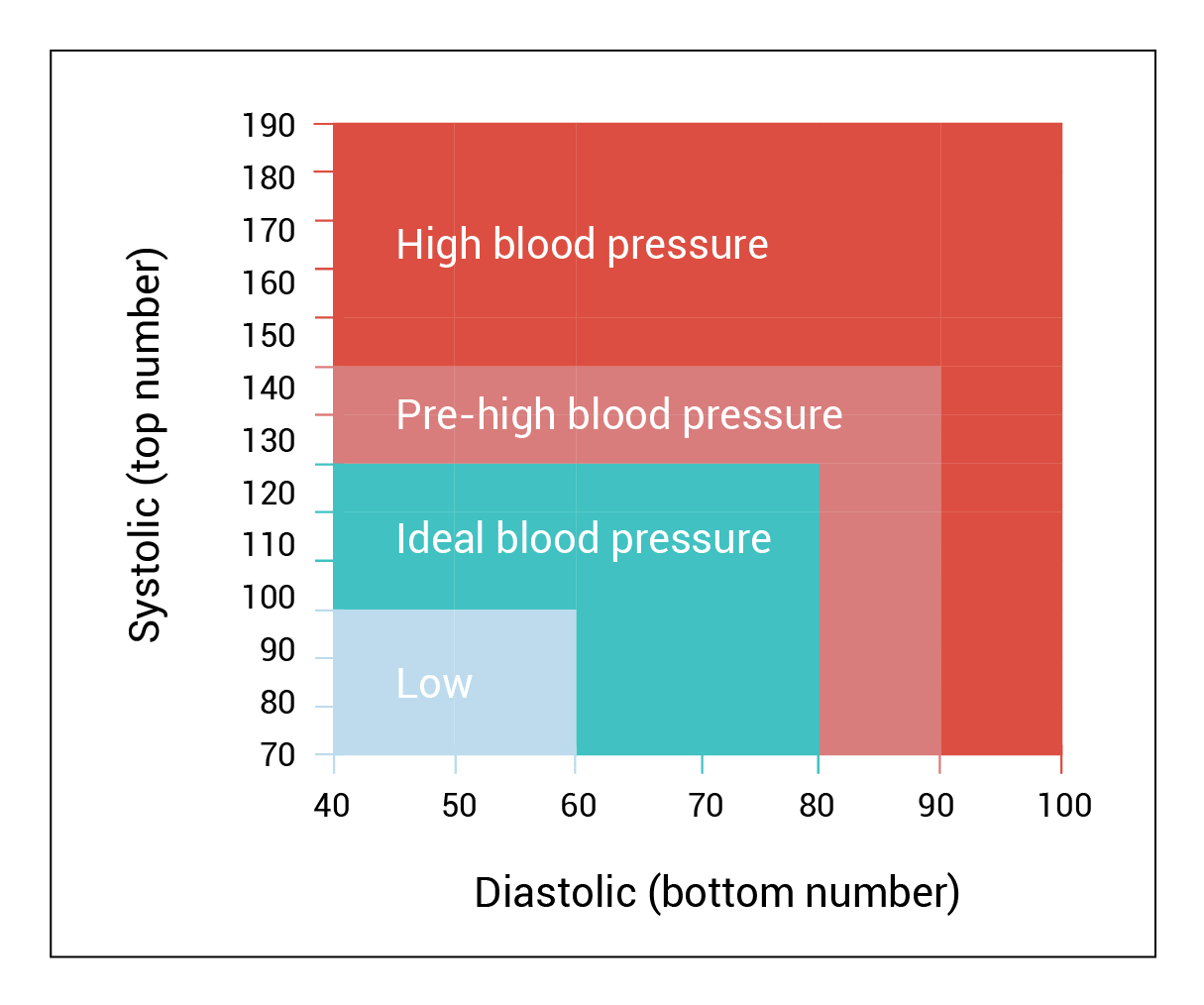 general blood pressure ranges