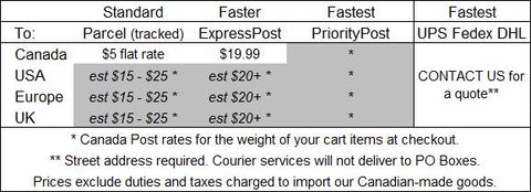 Shipping cost - we don't add surcharges.