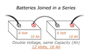 Battery Bank Series Connection
