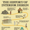The History of Interior Design: From Caves to Contemporary Style