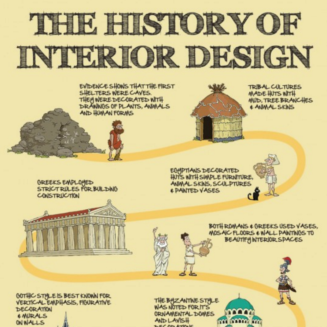 The History Of Interior Design From Caves To Contemporary Style