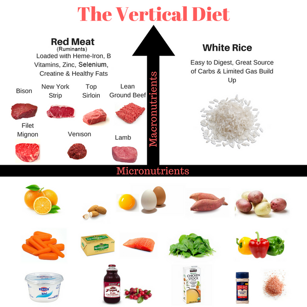 The Vertical Diet and Peak Performance 3.0