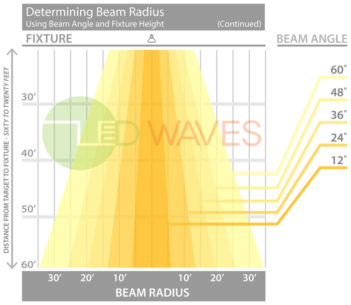 About Beam Angles Led Waves
