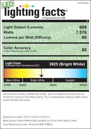 Dallas 2.0 PAR20 Dimmable LED Light Bulb Lighting Facts