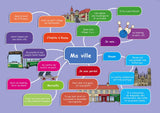 Common Entrance KS3 French Revision Mind Map