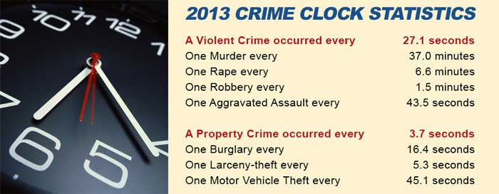 fbi crime clock - list of crimes in 2013
