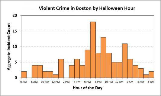halloween sex offenders - crime - safety - self-defense