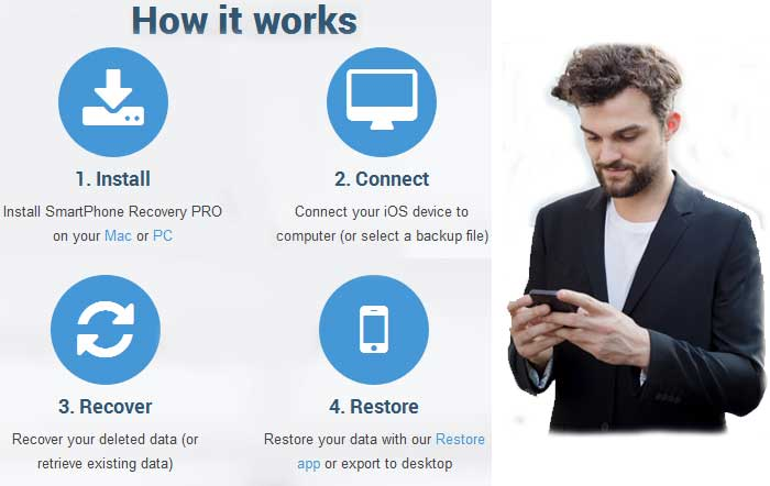 iphone ipad data recovery - how it works - how to do it - quick - fast - easy
