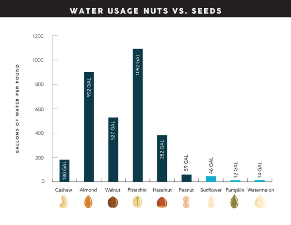Chart comparing water use of seeds vs nuts