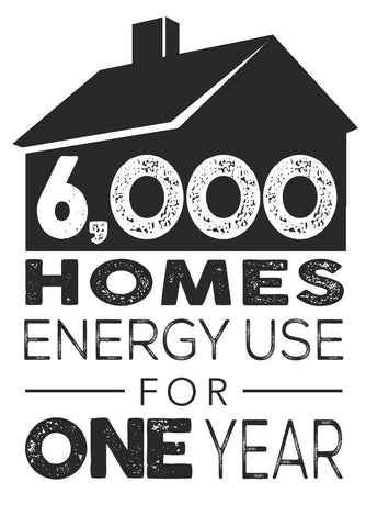 6,000 homes energy use for one year