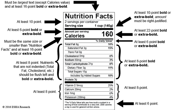 Nutrition Panel Explained