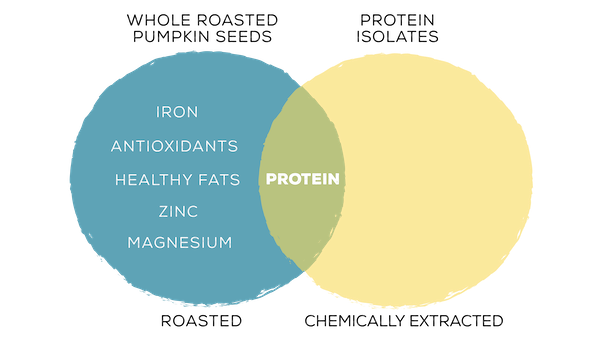 the difference between whole protein and isolated protein