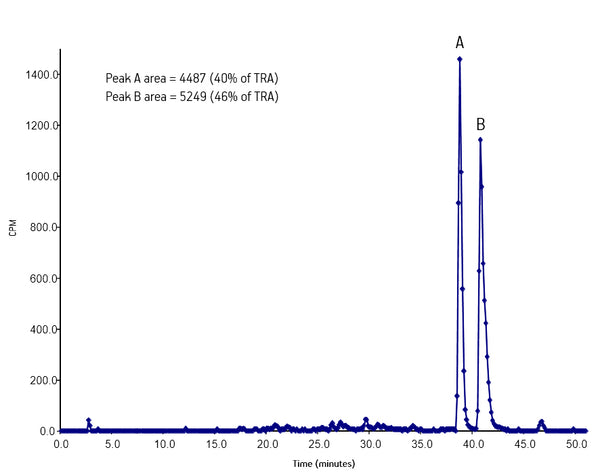 An example of actual sample collection with the LEAP MFx collector, showing baseline resolution and well-defined peaks
