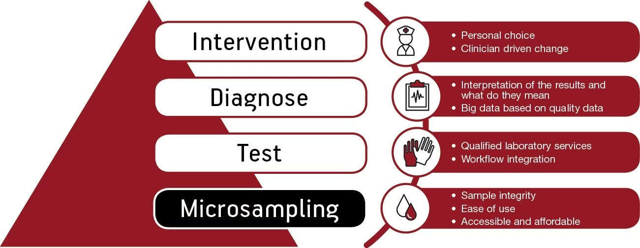 Intervention>Diagnose>Test>Microsampling