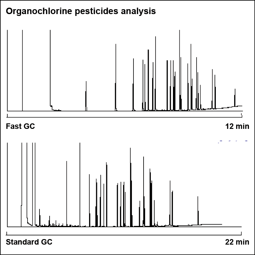 Organochlorine pesticides analysis