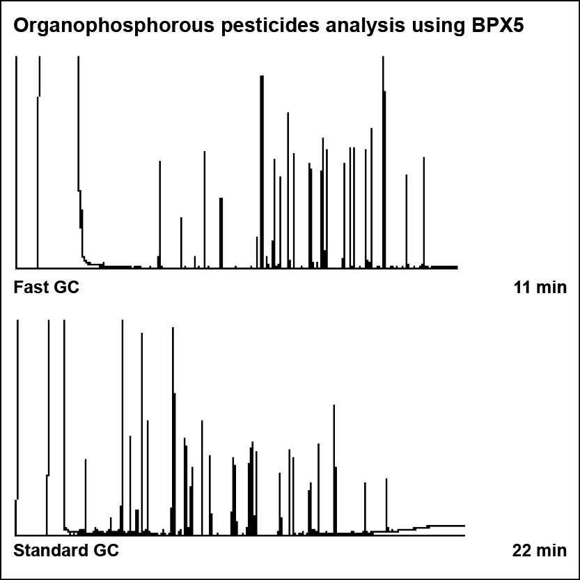 Organophosphorous pesticide analysis using BPX5