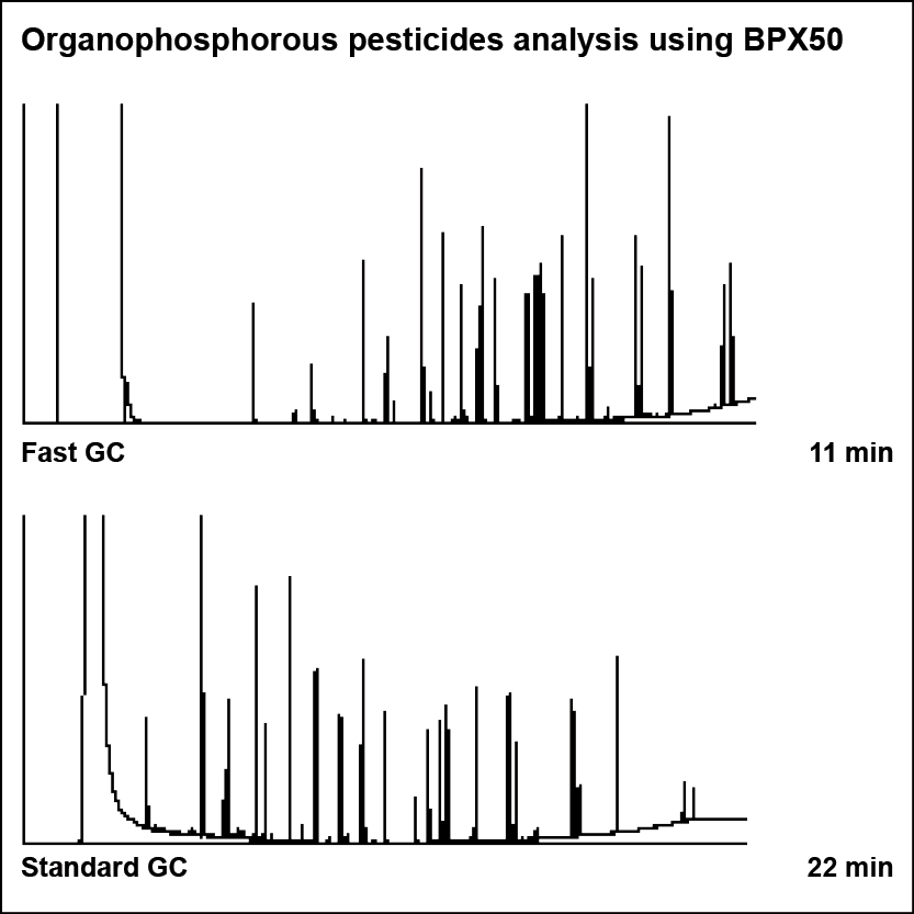 Organophosphorous pesticide analysis using BPX50