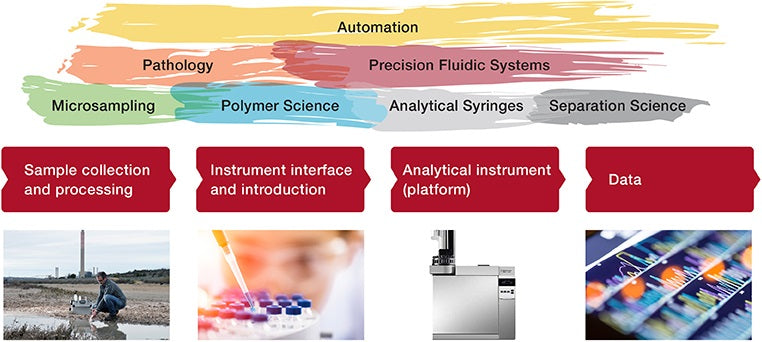 Trajan's business units (Pathology, Analytical Syringes, Separation Science, Precision Fluidic Systems, Microsampling, Polymer Science, Automation) span the workflow: Sample collection and processing > Instrument interface and introduction > Analytical instrument (Platform) > Data