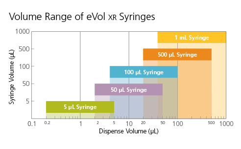 Volume Range of eVol Syringes