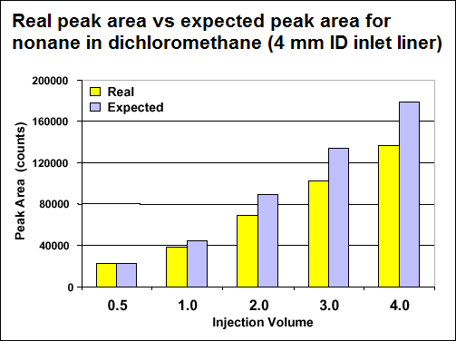 Real peak area vs expected peak area for nonane in dichloromethane (4 mm ID inlet liner)