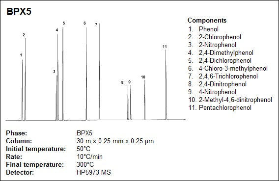 BPX5 column features excellent chromatographic inertness