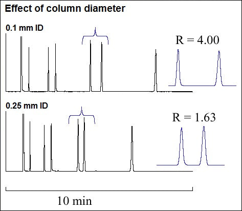 Effect of column diameter