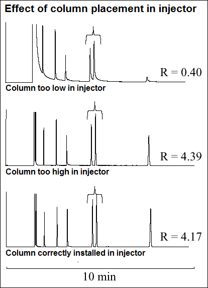 Effect of column placement in injector