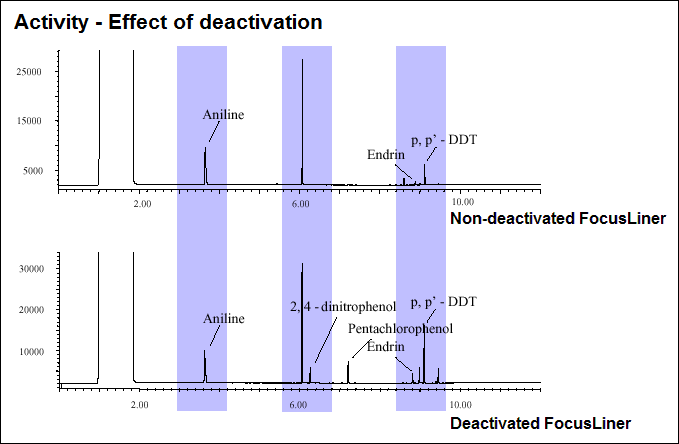 Inlet liner deactivation effect on activity