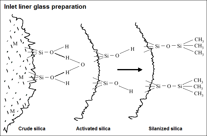 Deactivation - inlet liner glass preparation, from crude silica to activated silica to silanized silica