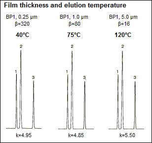 Film thickness and elution temperature