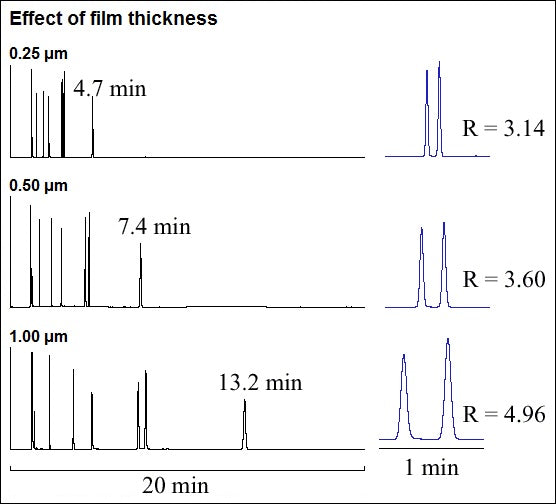 Effect of film thickness on retention