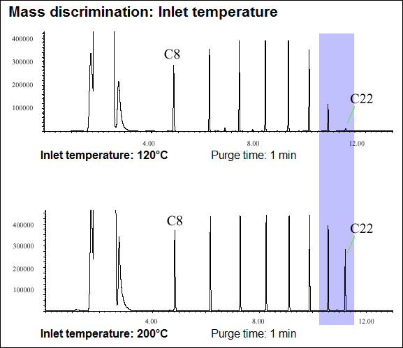 Mass discrimination: inlet temp 200C gives better results than 120C