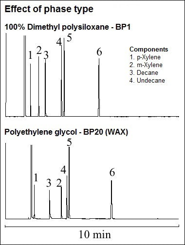 Effect of phase type, comparing BP1 and BP20 (WAX)
