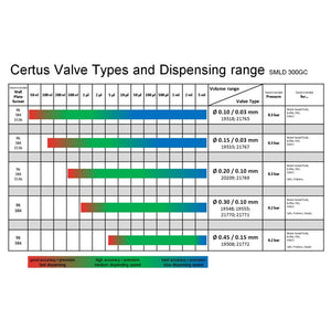 CERTUS SMLD 300GC valve types and dispensing range