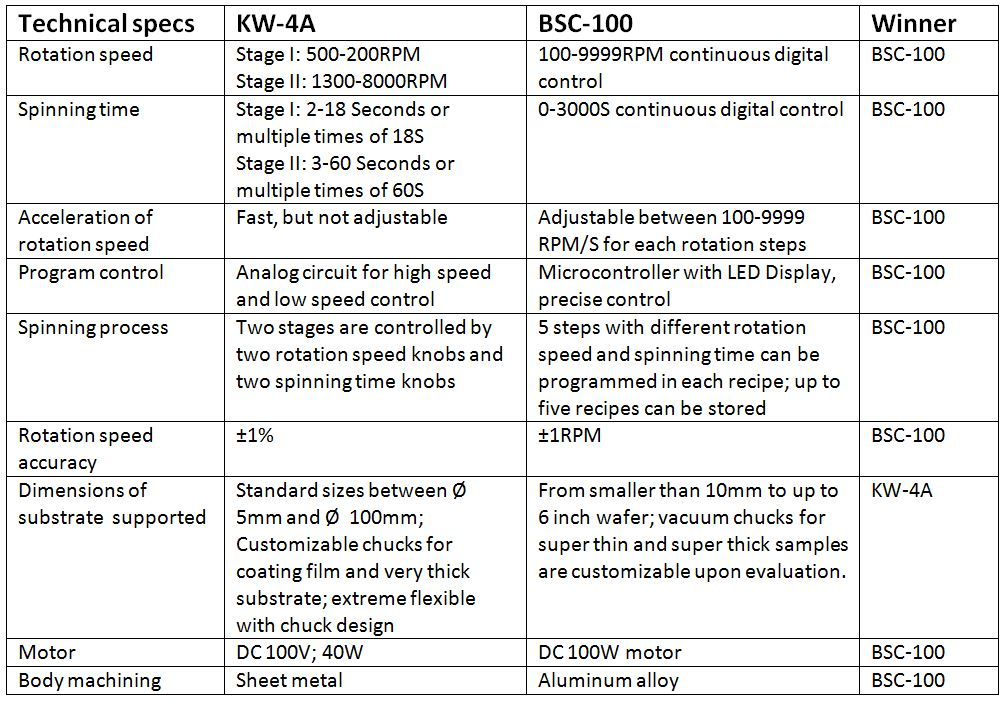 Comparison between BSC-100 and KW-4A spin coater