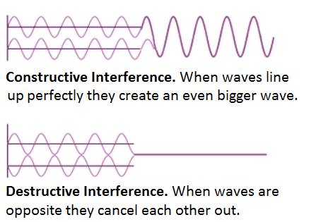 interference | Yellow Scope blog