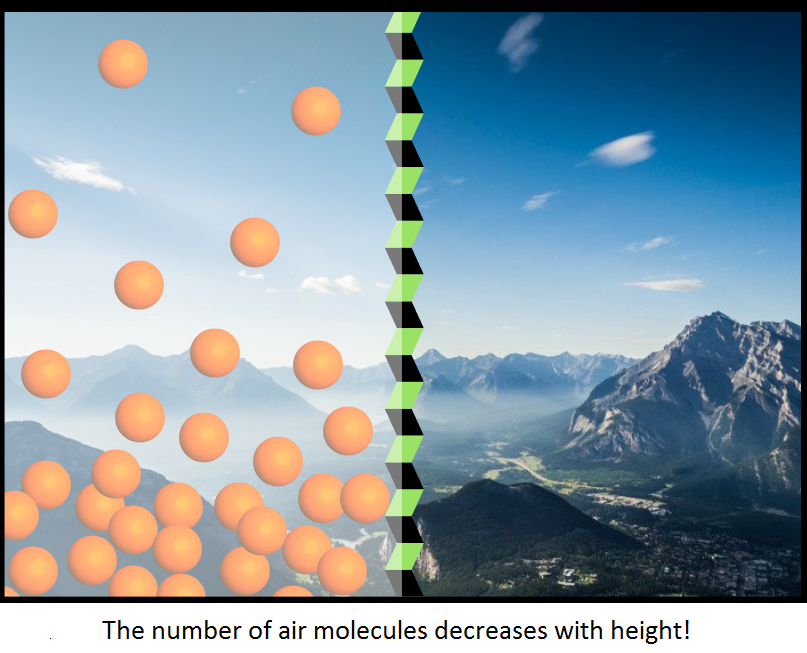 display of air molecules
