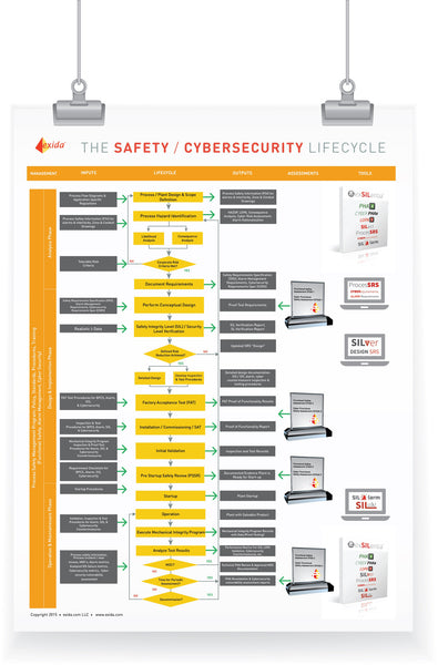 exida Safety / Cybersecurity Lifecycle Poster
