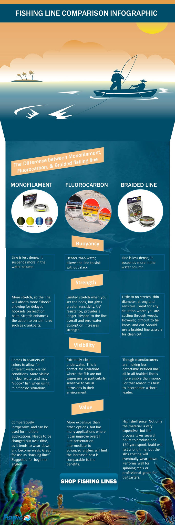 fishing line infographic