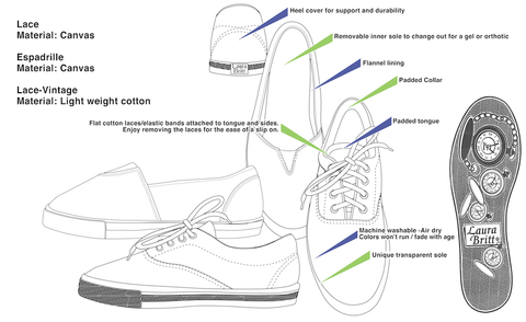 Info graphic of the design and construction of Laura Britt tennis shoe