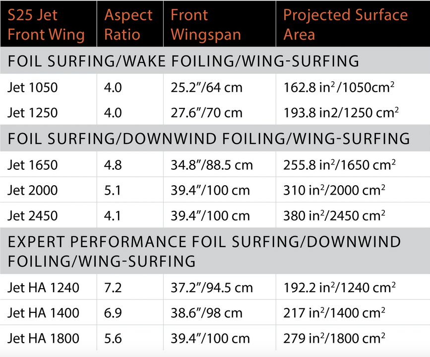 Naish S25 Jet Foil Front Wing Spec Chart