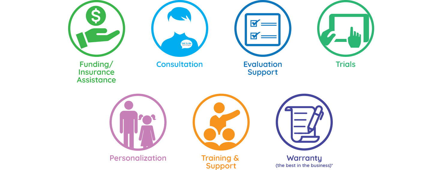 Funding, consultation, evaluation support, trials, personalization, training and support, warranty