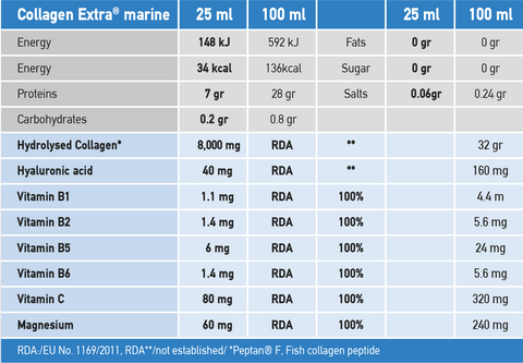 Collagen Extra Marine peptan Nutritional Information 20 Day Treatment