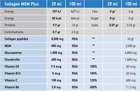 Collagen MSM plus Nutritional Information
