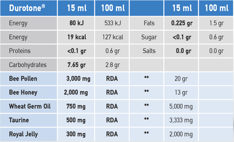 Durotone Nutritional Information